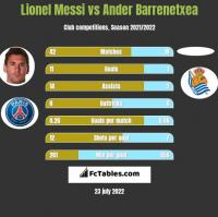 Lionel Messi vs Ander Barrenetxea h2h player stats