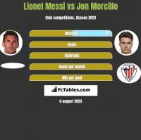 Lionel Messi vs Jon Morcillo h2h player stats