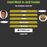 Lionel Messi vs Jordi Escobar h2h player stats