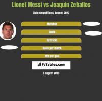 Lionel Messi vs Joaquin Zeballos h2h player stats