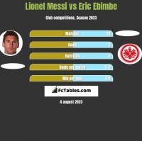 Lionel Messi vs Eric Ebimbe h2h player stats