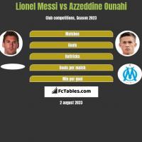 Lionel Messi vs Azzeddine Ounahi h2h player stats