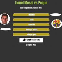 Lionel Messi vs Peque h2h player stats