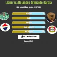 Lionn vs Alejandro Grimaldo Garcia h2h player stats