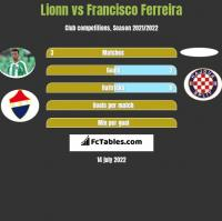 Lionn vs Francisco Ferreira h2h player stats