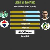 Lionn vs Ivo Pinto h2h player stats
