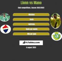 Lionn vs Mano h2h player stats