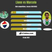 Lionn vs Marcelo h2h player stats