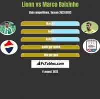 Lionn vs Marco Baixinho h2h player stats