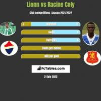 Lionn vs Racine Coly h2h player stats