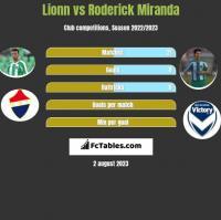 Lionn vs Roderick Miranda h2h player stats