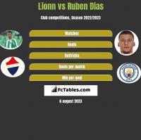 Lionn vs Ruben Dias h2h player stats