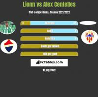 Lionn vs Alex Centelles h2h player stats