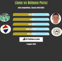 Lionn vs Nehuen Perez h2h player stats