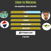 Lionn vs Maracas h2h player stats
