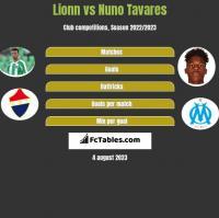 Lionn vs Nuno Tavares h2h player stats
