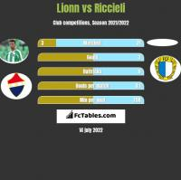 Lionn vs Riccieli h2h player stats