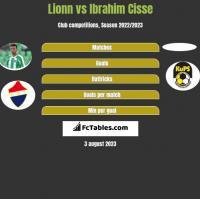 Lionn vs Ibrahim Cisse h2h player stats