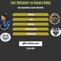 Lior Rafaelov vs Amara Baby h2h player stats