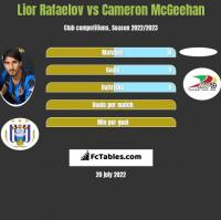 Lior Rafaelov vs Cameron McGeehan h2h player stats