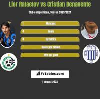 Lior Rafaelov vs Cristian Benavente h2h player stats