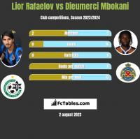 Lior Refaelov vs Dieumerci Mbokani h2h player stats