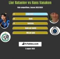 Lior Rafaelov vs Hans Vanaken h2h player stats