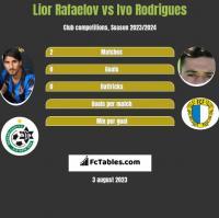Lior Rafaelov vs Ivo Rodrigues h2h player stats
