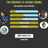 Lior Rafaelov vs Jordan Lukaku h2h player stats