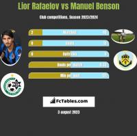 Lior Rafaelov vs Manuel Benson h2h player stats