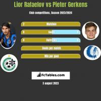 Lior Rafaelov vs Pieter Gerkens h2h player stats