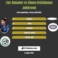 Lior Rafaelov vs Simen Kristiansen Jukleroed h2h player stats