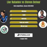 Lior Rafaelov vs Steven Defour h2h player stats