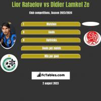Lior Rafaelov vs Didier Lamkel Ze h2h player stats