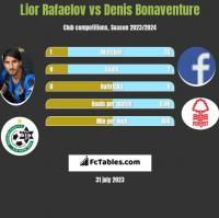 Lior Rafaelov vs Denis Bonaventure h2h player stats