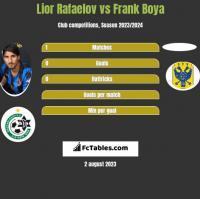Lior Rafaelov vs Frank Boya h2h player stats