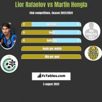 Lior Rafaelov vs Martin Hongla h2h player stats