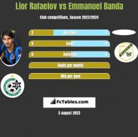 Lior Rafaelov vs Emmanuel Banda h2h player stats