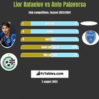 Lior Rafaelov vs Ante Palaversa h2h player stats