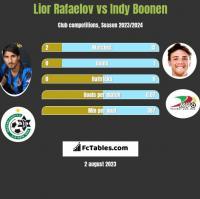 Lior Rafaelov vs Indy Boonen h2h player stats