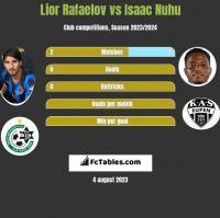 Lior Refaelov vs Isaac Nuhu h2h player stats