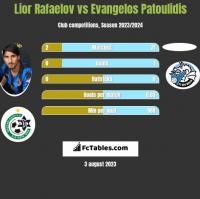 Lior Rafaelov vs Evangelos Patoulidis h2h player stats