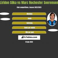 Liridon Silka vs Marc Rochester Soerensen h2h player stats