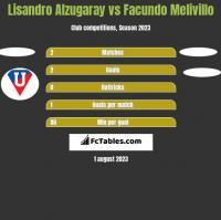 Lisandro Alzugaray vs Facundo Melivillo h2h player stats