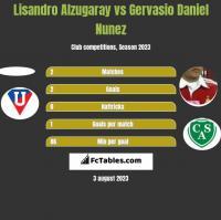 Lisandro Alzugaray vs Gervasio Daniel Nunez h2h player stats
