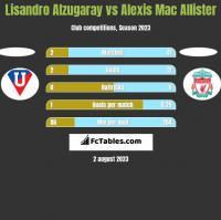 Lisandro Alzugaray vs Alexis Mac Allister h2h player stats