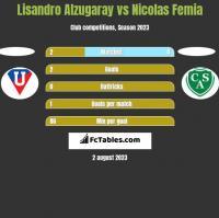 Lisandro Alzugaray vs Nicolas Femia h2h player stats