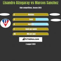 Lisandro Alzugaray vs Marcos Sanchez h2h player stats