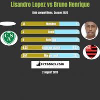Lisandro Lopez vs Bruno Henrique h2h player stats