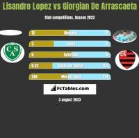 Lisandro Lopez vs Giorgian De Arrascaeta h2h player stats